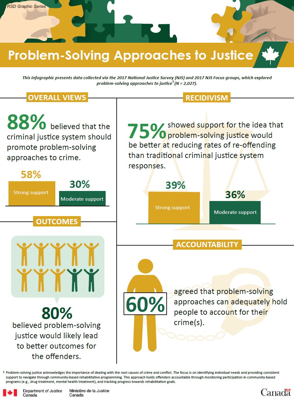 Problem-Solving Approaches to Justice
